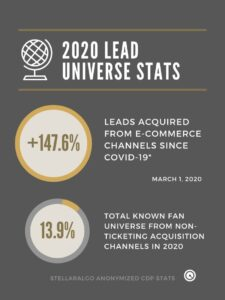 2020 Lead Universe Stats