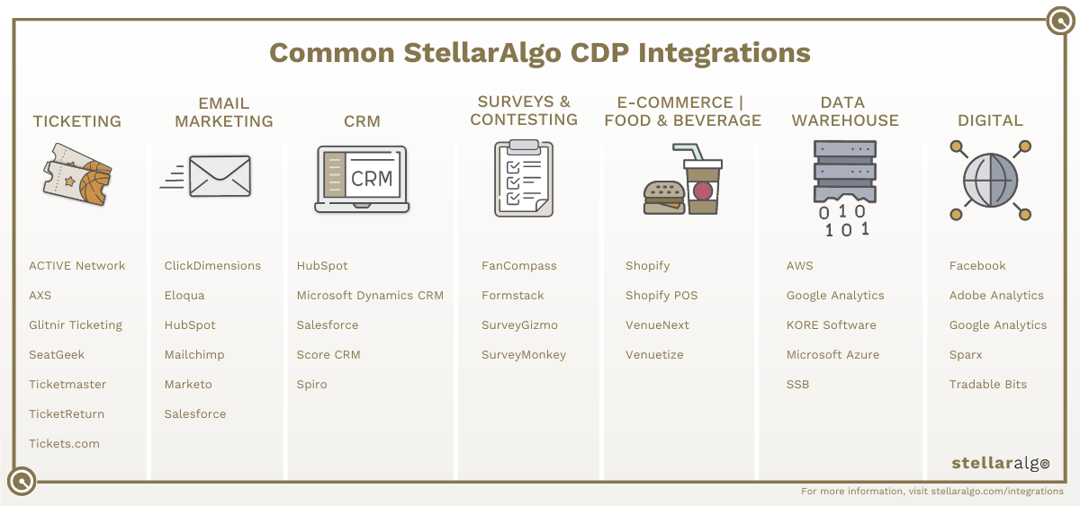 Common StellarAlgo CDP Integrations